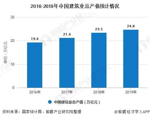 2016-2019年中国建筑业总产值统计情况