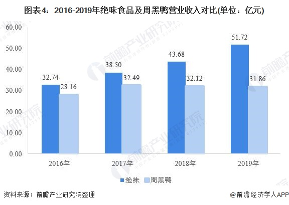 图表4:2016-2019年绝味食品及周黑鸭营业收入对比(单位:亿元)