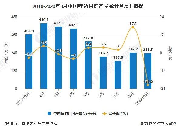 2019-2020年3月中国啤酒月度产量统计及增长情况