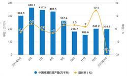 2020年1-3月中国<em>啤酒</em>行业市场分析:产量规模将近550万千升