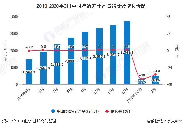 2019-2020年3月中国啤酒累计产量统计及增长情况