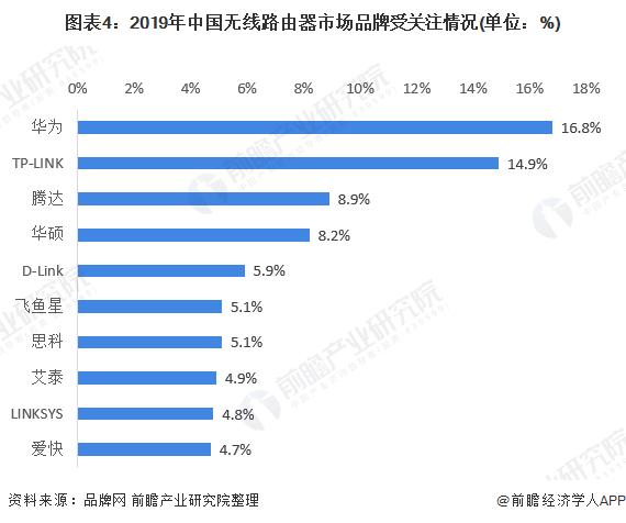 图表4:2019年中国无线路由器市场品牌受关注情况(单位:%)