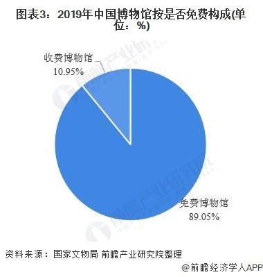 图表3:2019年中国博物馆按是否免费构成(单位:%)