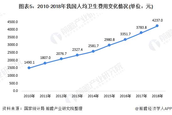 图表5:2010-2018年我国人均卫生费用变化情况(单位:元)