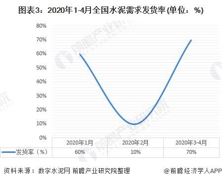 图表3:2020年1-4月全国水泥需求发货率(单位:%)