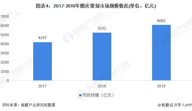 图表4:2017-2019年婚庆策划市场规模情况(单位:亿元)