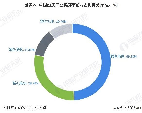 图表2:中国婚庆产业链环节消费占比情况(单位:%)