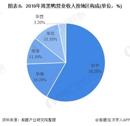 图表8:2019年周黑鸭营业收入按地区构成(单位:%)