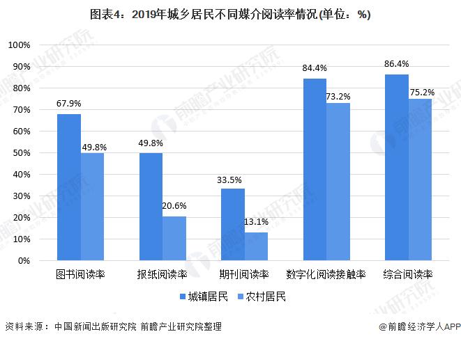 图表4:2019年城乡居民不同媒介阅读率情况(单位:%)