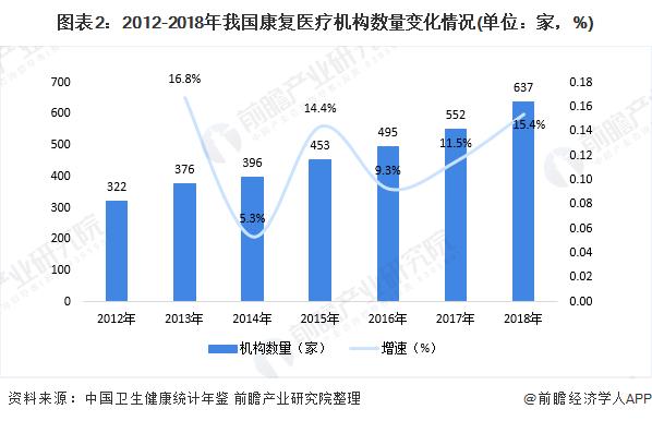 图表2:2012-2018年我国康复医疗机构数量变化情况(单位:家,%)