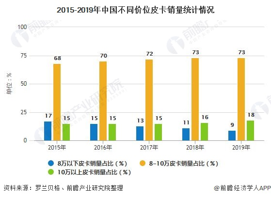 2015-2019年中国不同价位皮卡销量统计情况