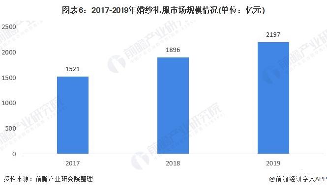 图表6:2017-2019年婚纱礼服市场规模情况(单位:亿元)