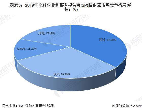 图表3:2019年全球企业和服务提供商(SP)路由器市场竞争格局(单位:%)