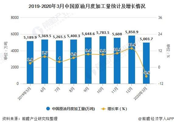 2019-2020年3月中国原油月度加工量统计及增长情况