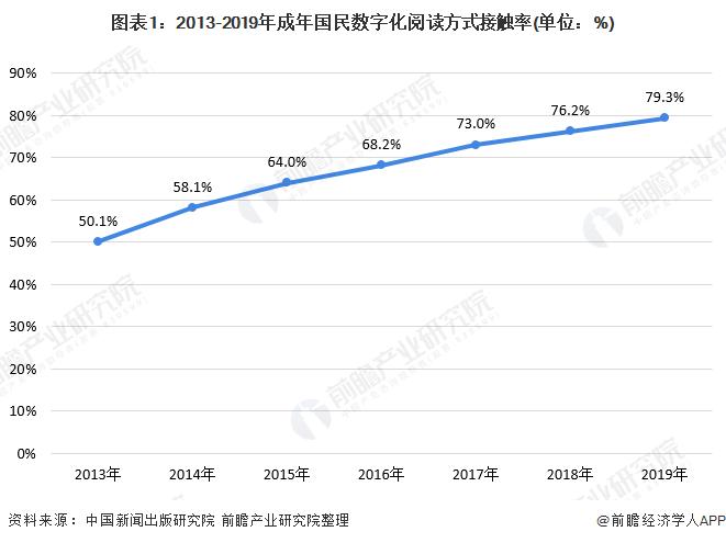 图表1:2013-2019年成年国民数字化阅读方式接触率(单位:%)