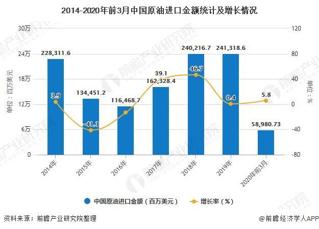 2014-2020年前3月中国原油进口金额统计及增长情况