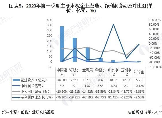 图表5:2020年第一季度主要水泥企业营收、净利润变动及对比图(单位:亿元,%)