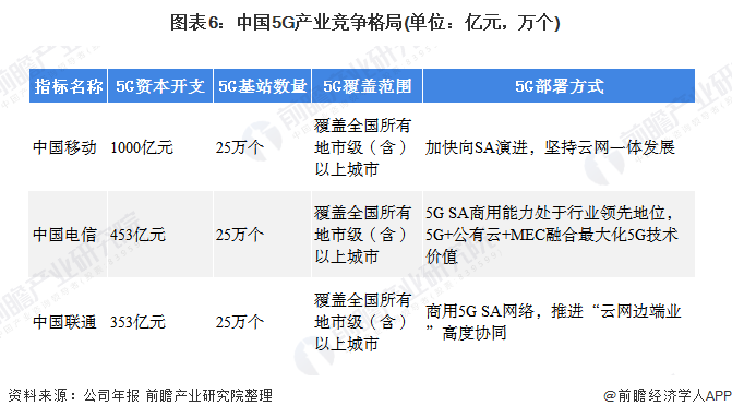 图表6:中国5G产业竞争格局(单位:亿元,万个)
