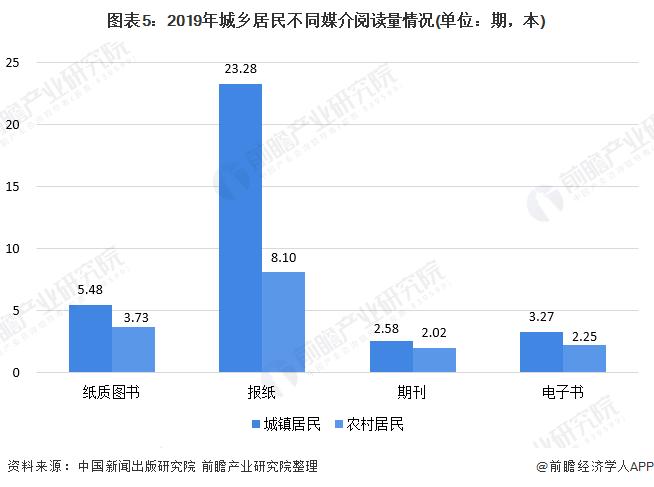 图表5:2019年城乡居民不同媒介阅读量情况(单位:期,本)