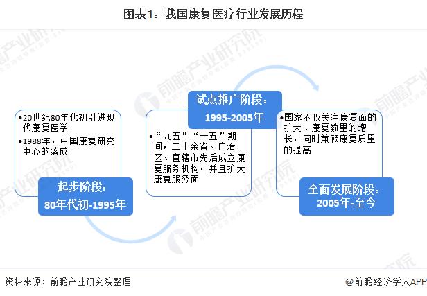 图表1:我国康复医疗行业发展历程