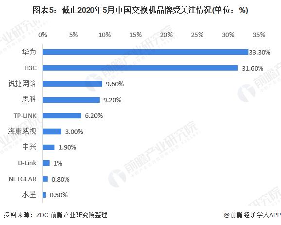 图表5:截止2020年5月中国交换机品牌受关注情况(单位:%)