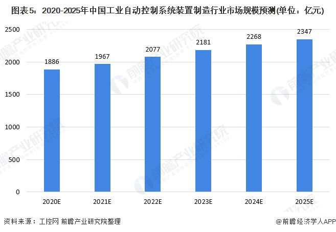 图表5:2020-2025年中国工业自动控制系统装置制造行业市场规模预测(单位:亿元)