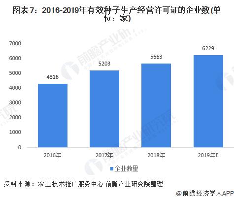 图表7:2016-2019年有效种子生产经营许可证的企业数(单位:家)