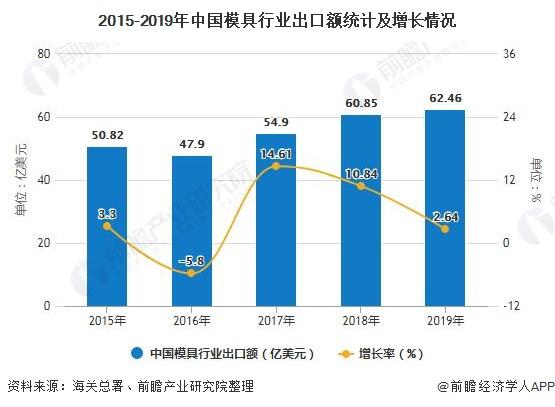 2015-2019年中国模具行业出口额统计及增长情况