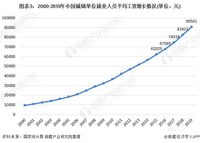 图表3:2000-2019年中国城镇单位就业人员平均工资增长情况(单位:元)