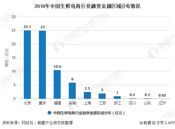 2019年中国生鲜电商行业融资金额区域分布情况