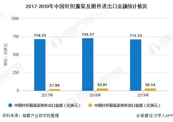 2017-2019年中國針織服裝及附件進出口金額統計情況