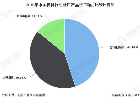 2019年中国模具行业进口产品进口额占比统计情况