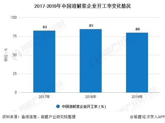 2017-2019年中国溶解浆企业开工率变化情况