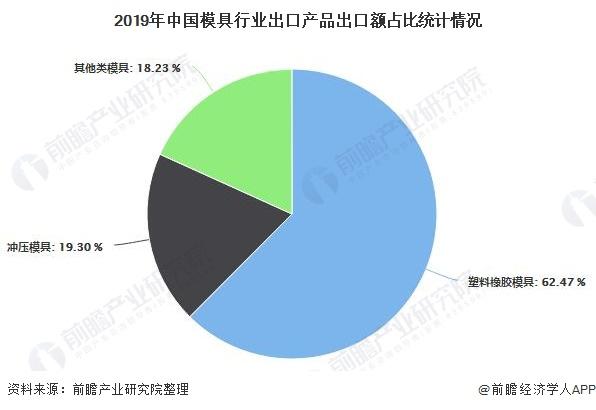 2019年中国模具行业出口产品出口额占比统计情况