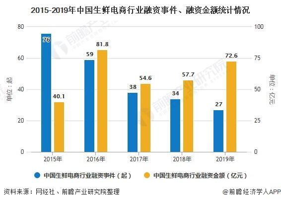 2015-2019年中国生鲜电商行业融资事件、融资金额统计情况
