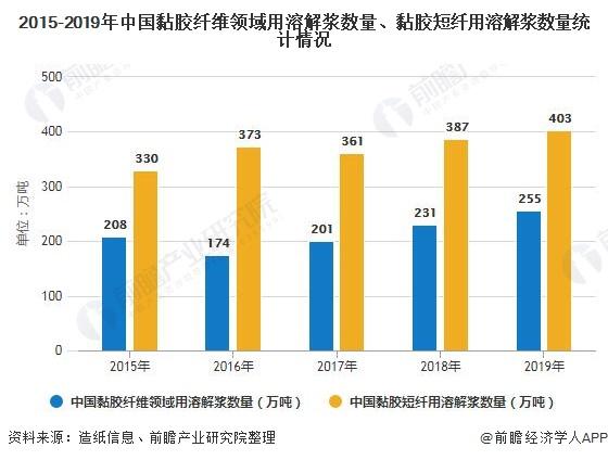 2015-2019年中国黏胶纤维领域用溶解浆数量、黏胶短纤用溶解浆数量统计情况