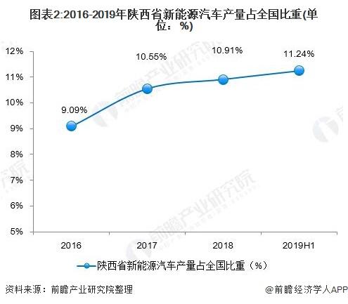 图表2:2016-2019年陕西省新能源汽车产量占全国比重(单位:%)