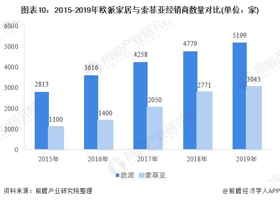 图表10:2015-2019年欧派家居与索菲亚经销商数量对比(单位:家)