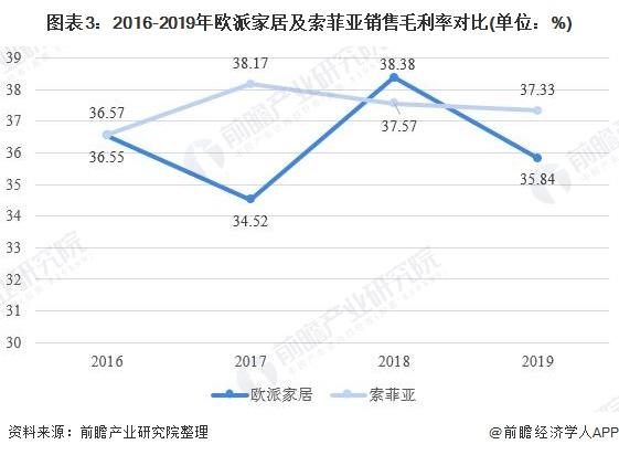 图表3:2016-2019年欧派家居及索菲亚销售毛利率对比(单位:%)