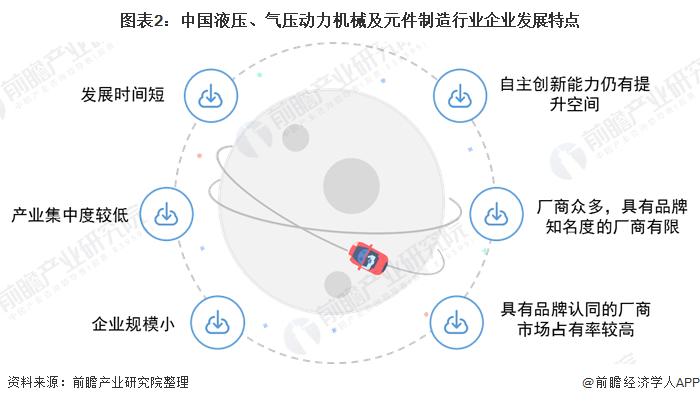 图表2:中国液压、气压动力机械及元件制造行业企业发展特点