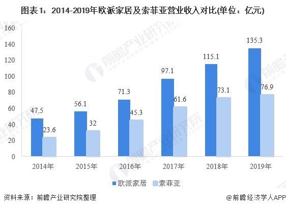 图表1:2014-2019年欧派家居及索菲亚营业收入对比(单位:亿元)