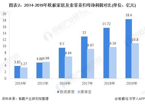 图表2:2014-2019年欧派家居及索菲亚归母净利润对比(单位:亿元)