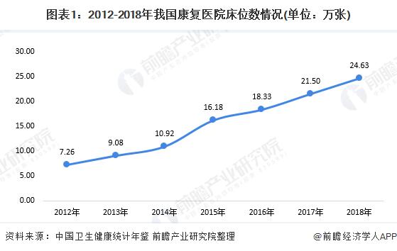 图表1:2012-2018年我国康复医院床位数情况(单位:万张)