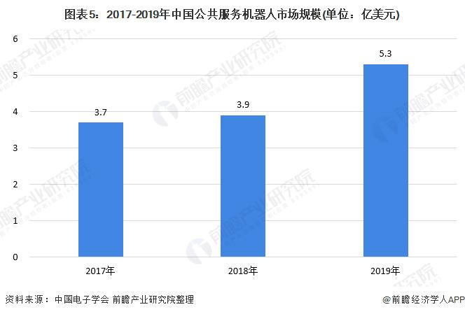图表5:2017-2019年中国公共服务机器人市场规模(单位:亿美元)