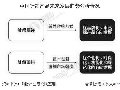 中國針織產品未來發展趨勢分析情況