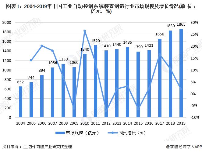 图表1:2004-2019年中国工业自动<a href=
