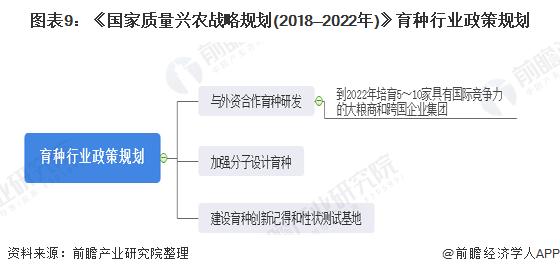 图表9:《国家质量兴农战略规划(2018—2022年)》育种行业政策规划