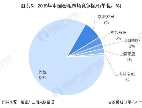图表5:2019年中国橱柜市场竞争格局(单位:%)