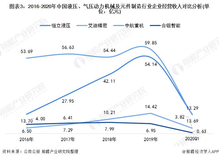 图表3:2016-2020年中国液压、气压动力机械及元件制造行业企业经营收入对比分析(单位:亿元)