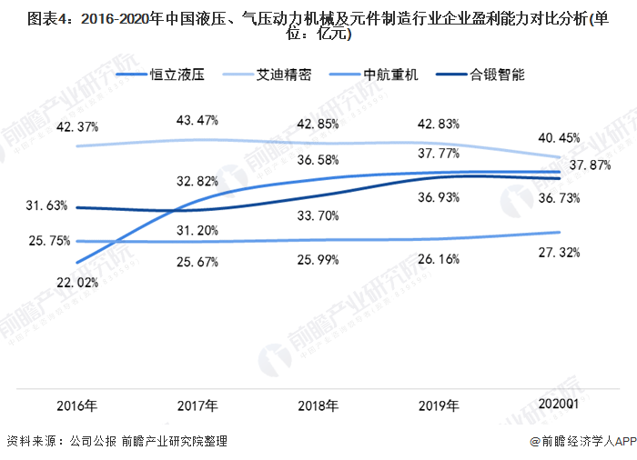 图表4:2016-2020年中国液压、气压动力机械及元件制造行业企业盈利能力对比分析(单位:亿元)